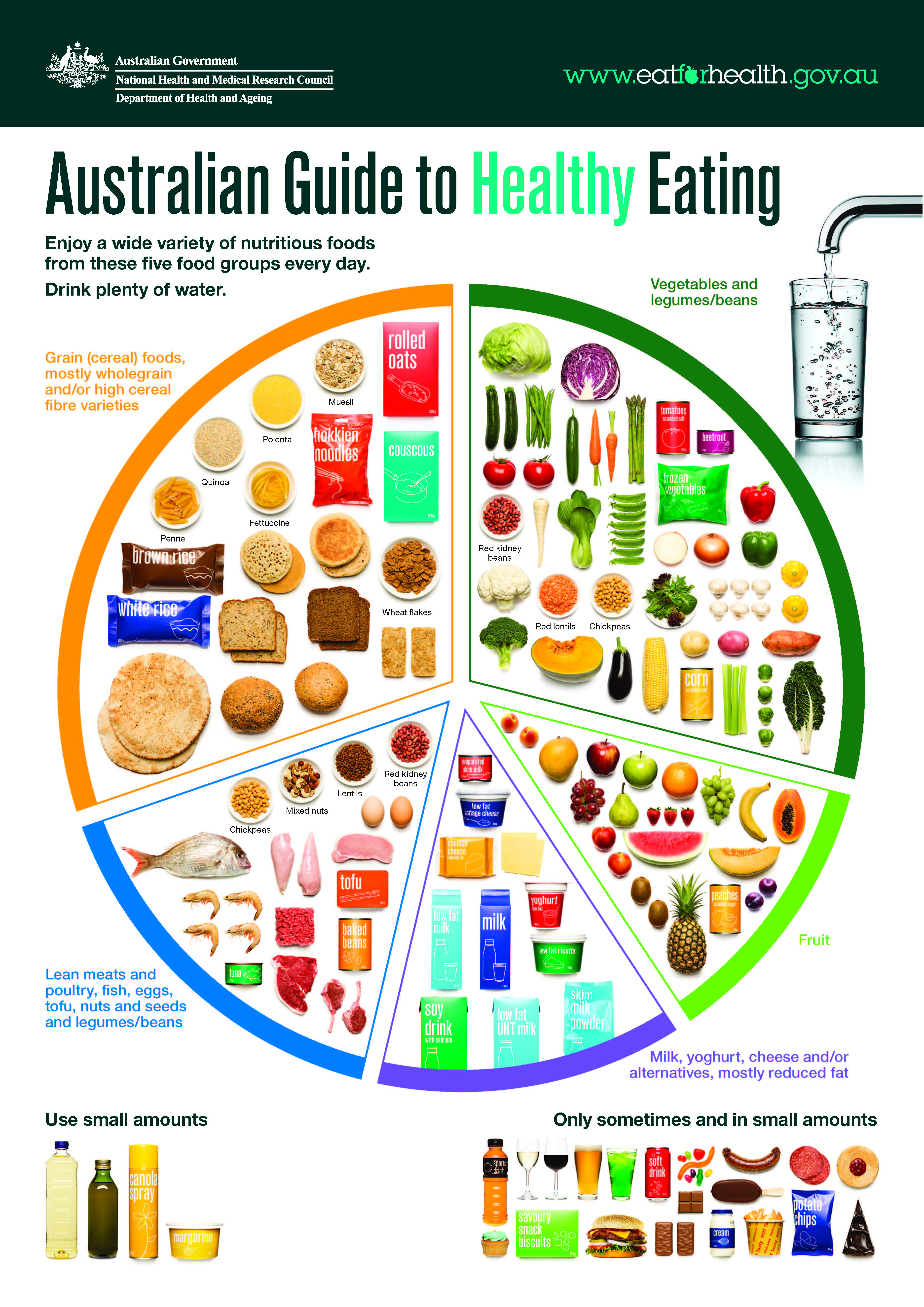Circular diagram broken into sections showing healthy food group and sometimes foods. The Australian Government Australian Dietary Guidelines website provide full details.